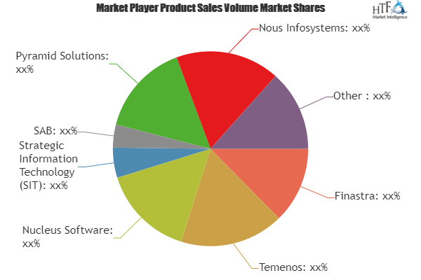 Retail Banking Software Market To Witness Massive Growth By 2025
