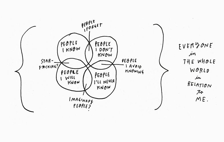 The Perfect Hand Scribbled Venn Diagram That Sums Up Linkedin