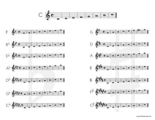 circle of fifths for trumpet - Google Search   Music Teachers ...