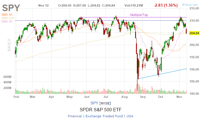 Where To Find The Best Free Stock Market Charts For Your Ysis