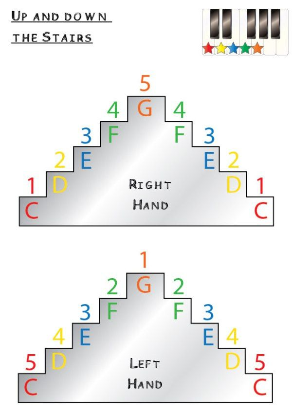 up-and-down-the-stairs-fingernumbers