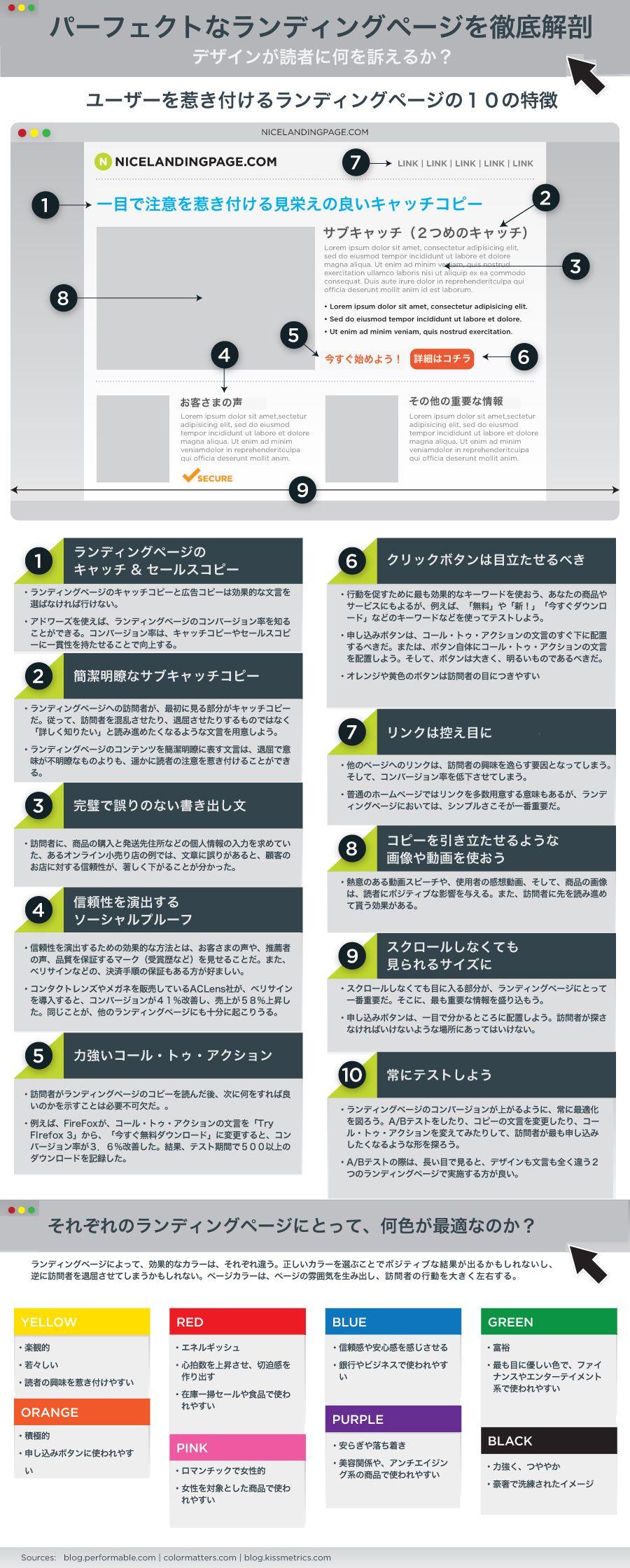 売れるランディングページデザインの10の特徴