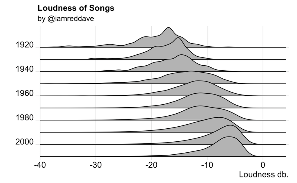 Songs have gotten louder over time [OC] : dataisbeautiful