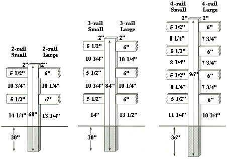 Post And Rail Installation Depth Specifications Building A