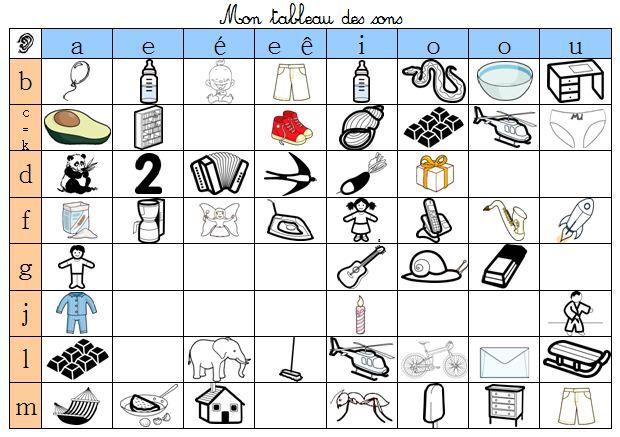 Tableau des sons | Syllabes, Exercice grammaire, Tableau à double entrée