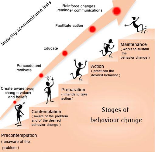 psychologie du comportement humain pdf