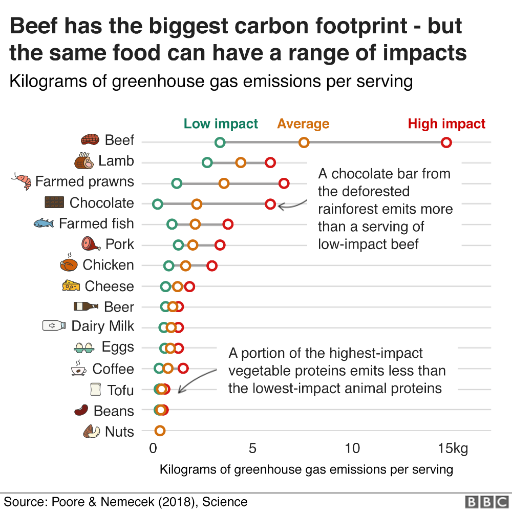 Climate Change Food Calculator What S Your Diet S Carbon Footprint Carbon Footprint Greenhouse Gases Climate Change