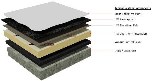 Permaphalt Mastic Asphalt Full Bond Build Up Flat