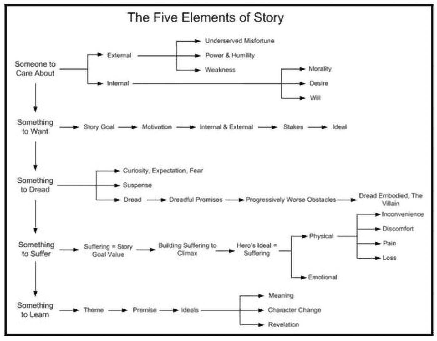 Pin By Jinx On Story And Characters Writing Plot Writing Tips