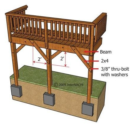 Inspecting A Deck Illustrated Wood Deck Plans Patio Under