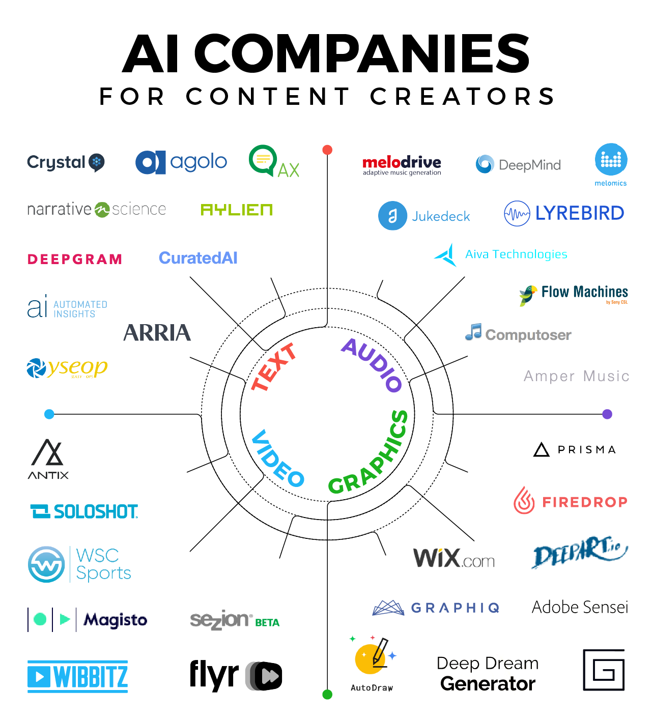 The Creative AI Landscape - #infographic / Digital ...