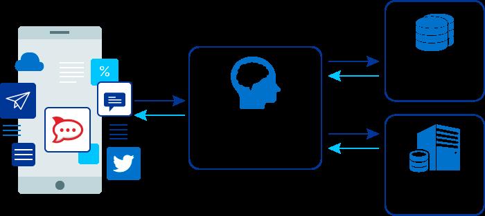 What Is Chatbot Natural Language Computational Linguistics Data Science