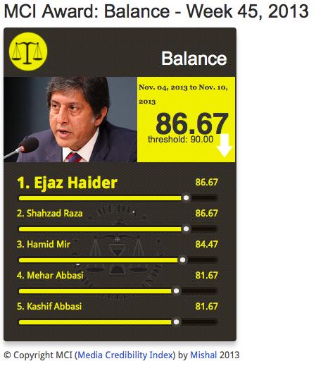 #MCI Balance | @ejazhaider scores 86.67% from Nov 4 - Nov 10 on #Media #Credibility Index http://mediacredibilityindex.com/award/balance/w/2013/45/ … pic.twitter.com/eDMpMmuYzb