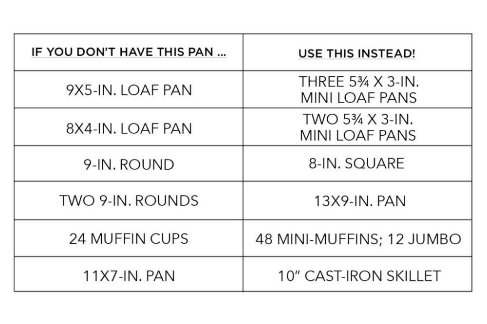 How To Adapt Baking Recipes For Different Pan Sizes With Images Pan Sizes Baking Recipes Homemade Baked Bread