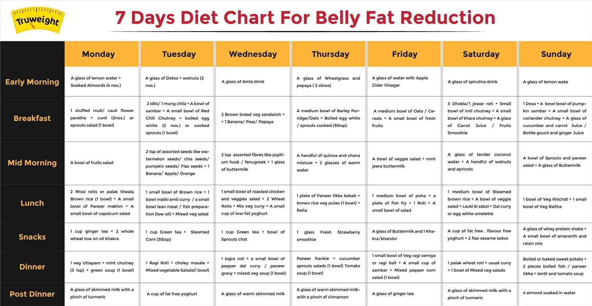 belly fat loss diet plan in hindi