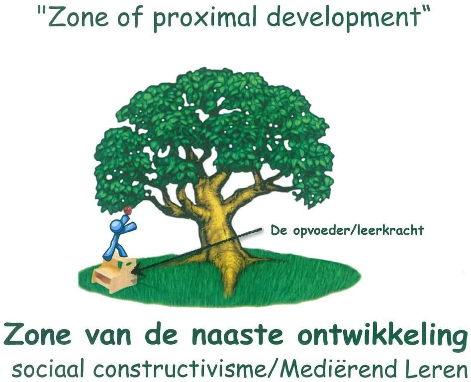 ZNO Zone of proximal develpment ZPD - Zone van Naaste ...