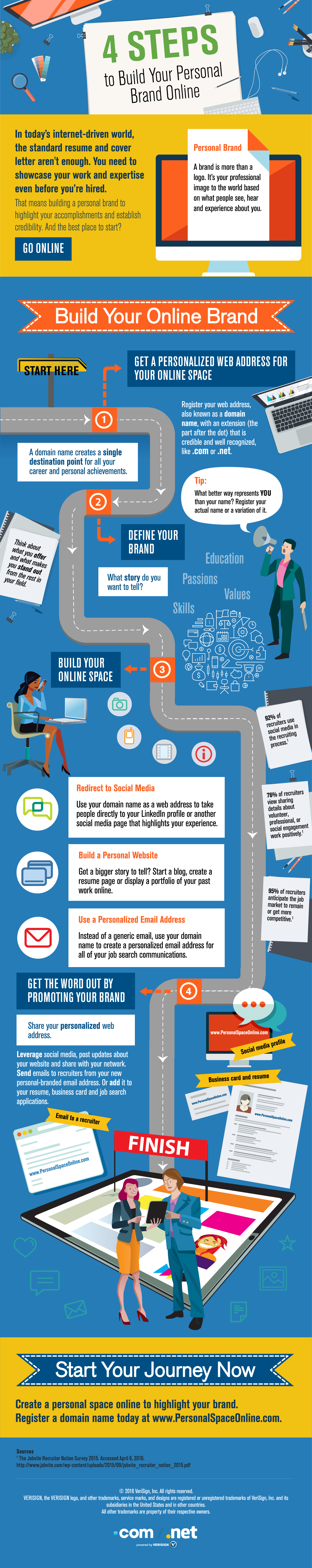 Infographic 4 Steps to Build Your Personal Brand Online