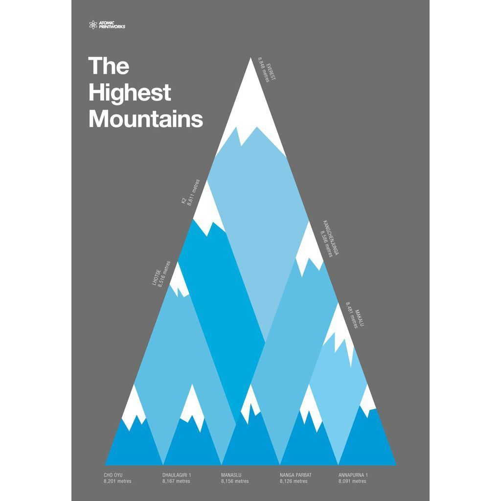 Atomic Printworks Educational Poster   The Highest Moutians