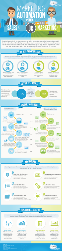 Marketing Automation Is Sales Automation - Infographic