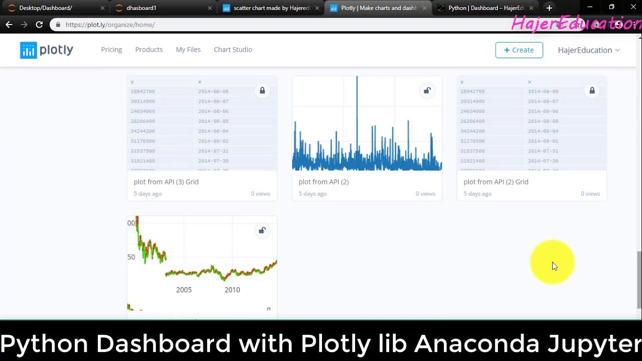 How to create Dashboard using Python with Plotly library