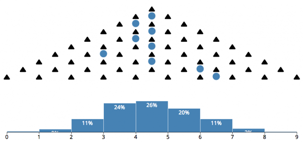 Flowingdata Limit Theorems Ap Statistics Theorems