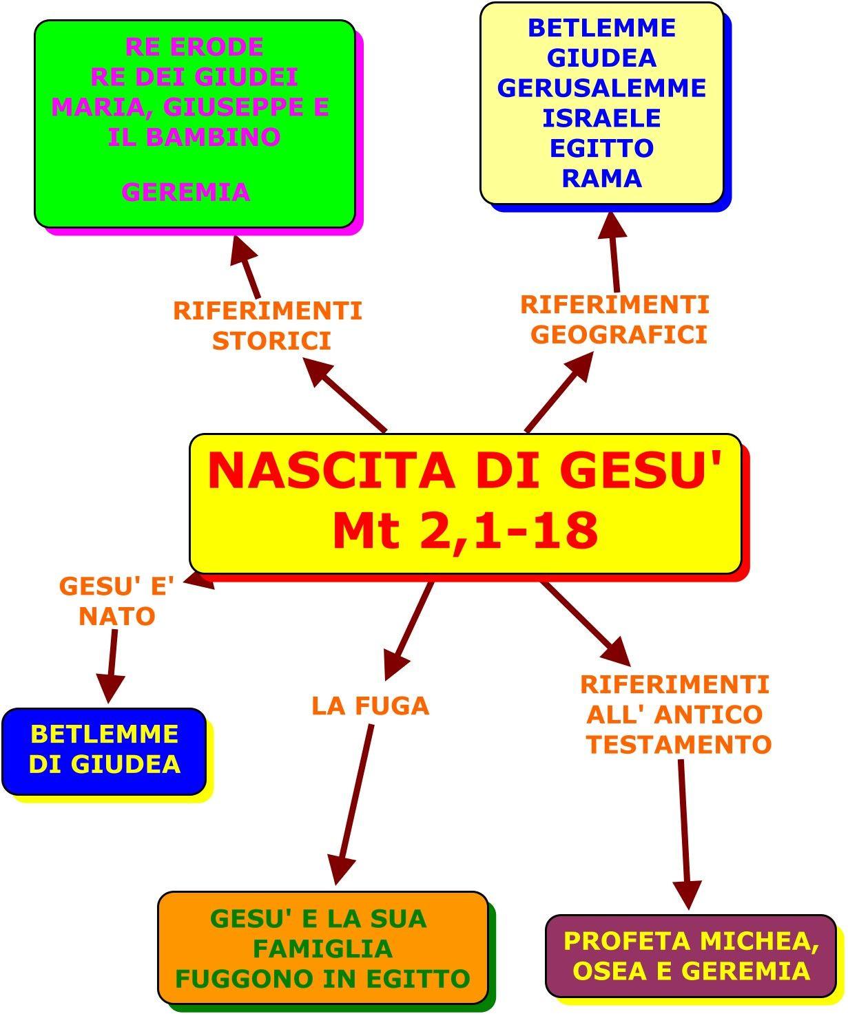 Mappe concettuali | Mappe, Mappe concettuali, Gesù
