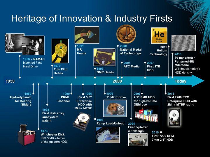 History of hard disk drives