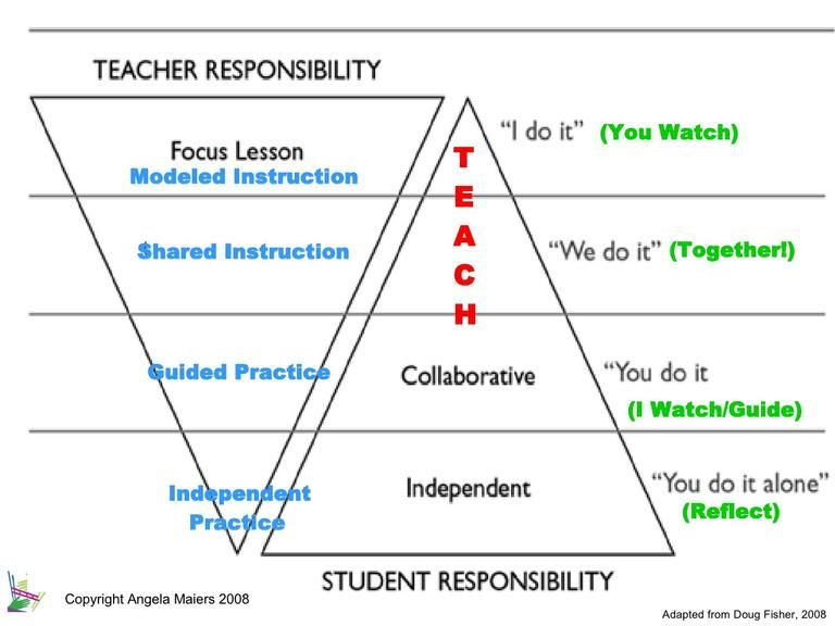 Gradual Release Of Responsibility Child Development At A Glance