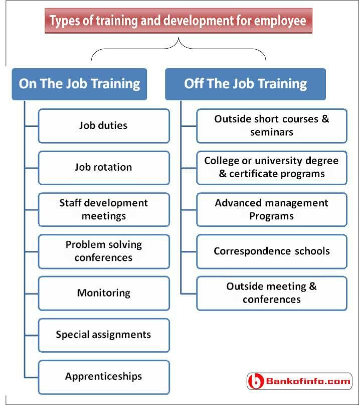 Types Of Training And Development For Employees