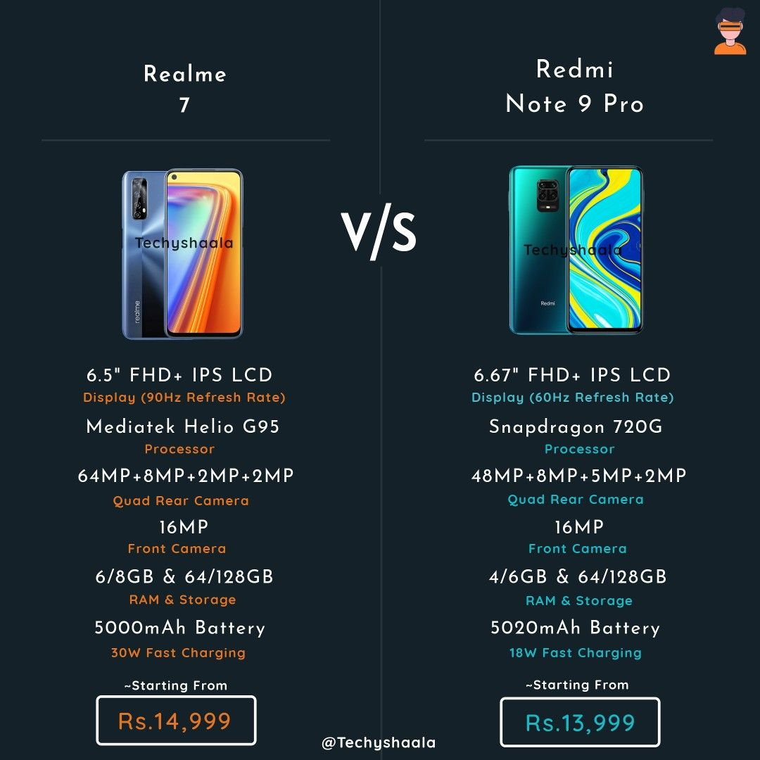 Realme 7 🆚 Redmi Note 9 Pro comparison. Which one willll you choose? . . . . @realme @realmeindia @redmi @redmiindia . . . . . Folllow @techyshaala for more updates to stay on top of your #techynews on @instagram . . . . . #redmi #redmiindia #redminote9 #redminote9pro #redmnote9series #realme #realmeindia #realme7 #realme7series #techyshaala #techradar #androidauthority