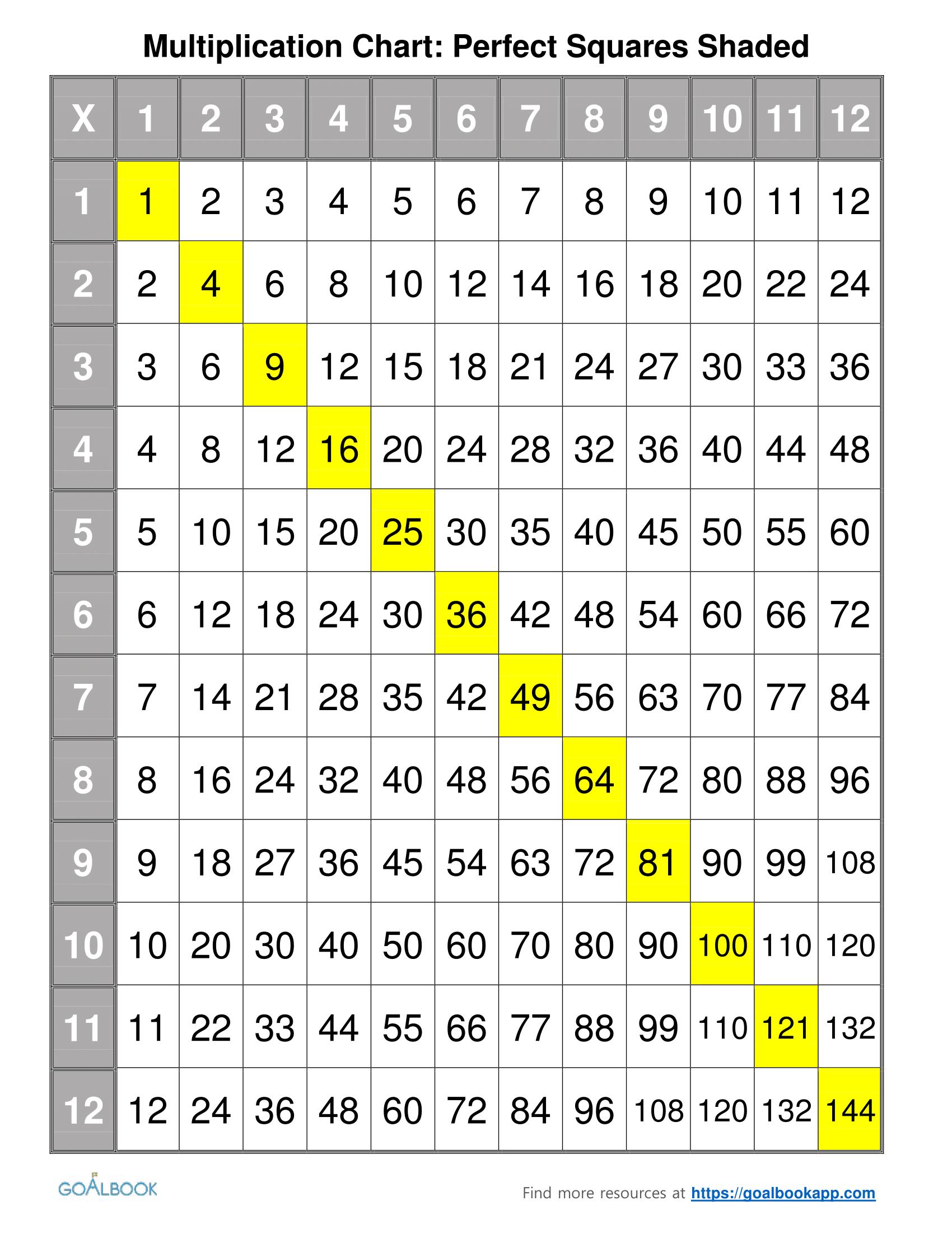 Multiplication Chart Udl Strategies Math Pinterest