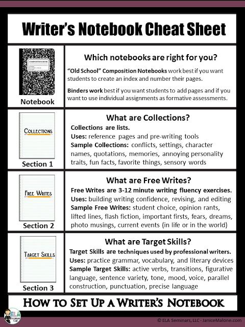 Writer S Notebook Cheat Sheet How To Turn Writing Phobic Students