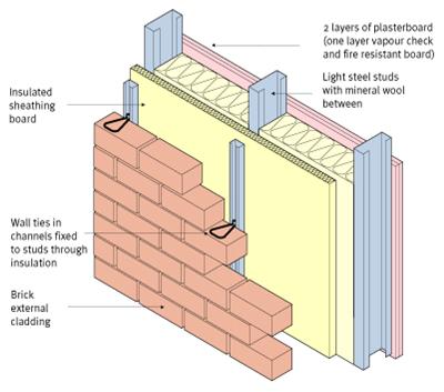 How To Build Concrete Block House