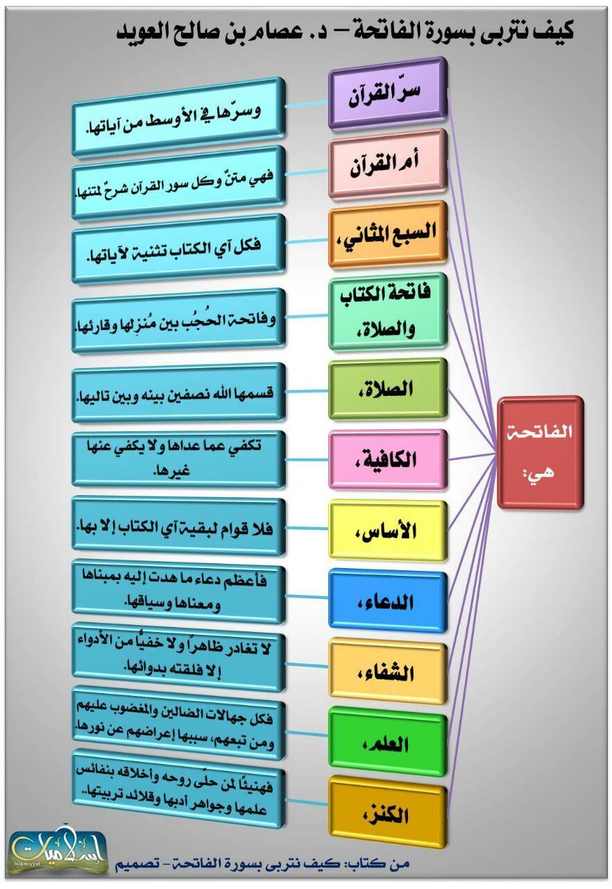 من أسماء الفاتحة Slide Design Mind Map Quran