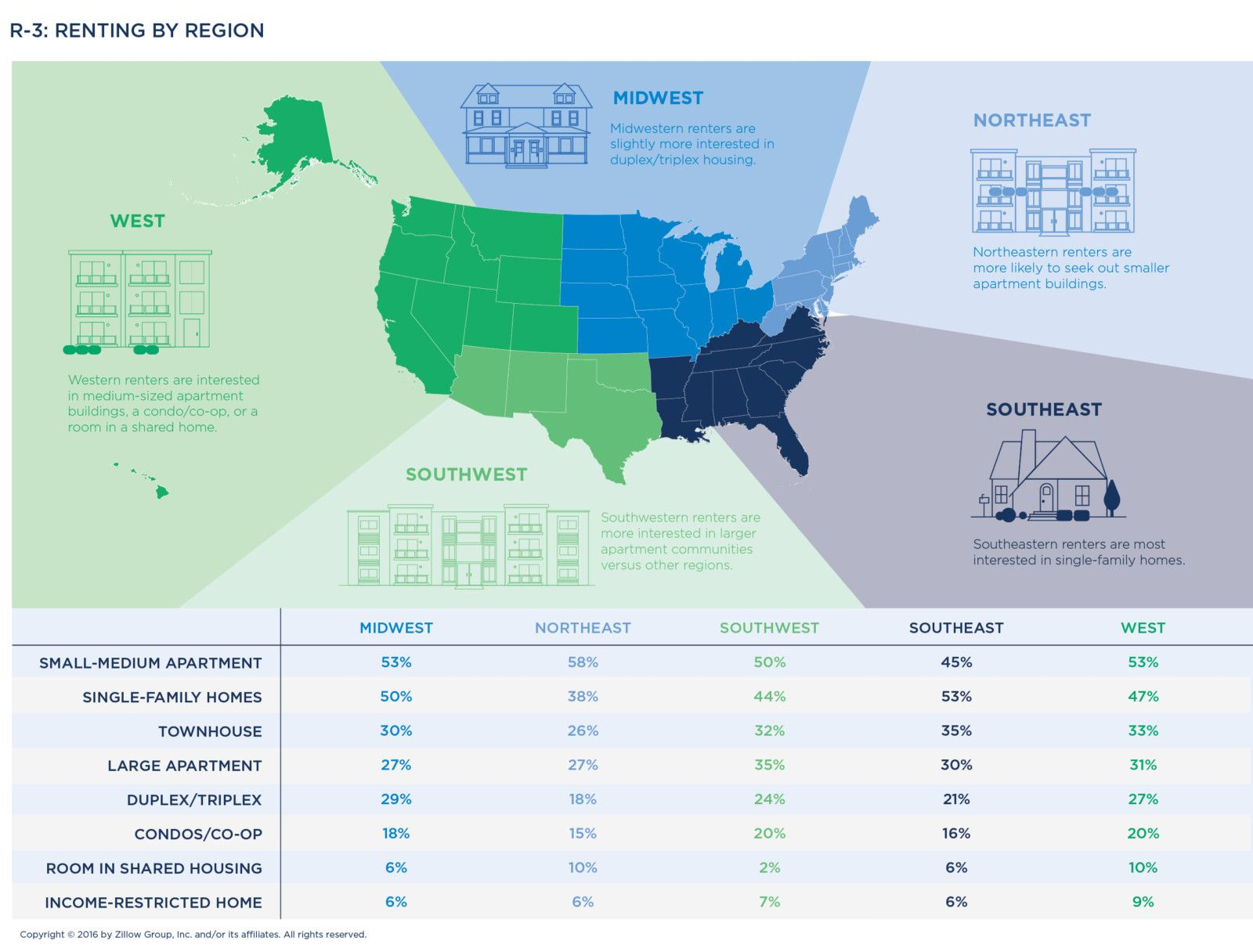 The Zillow Group Report on Consumer Housing Trends - Zillow