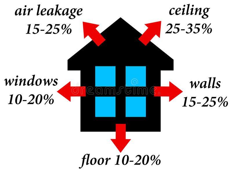 House Heat Loss Heat Losses In An Average House Aff Loss Heat House Heat House Ad House Heating Travel Brochure Template Heat