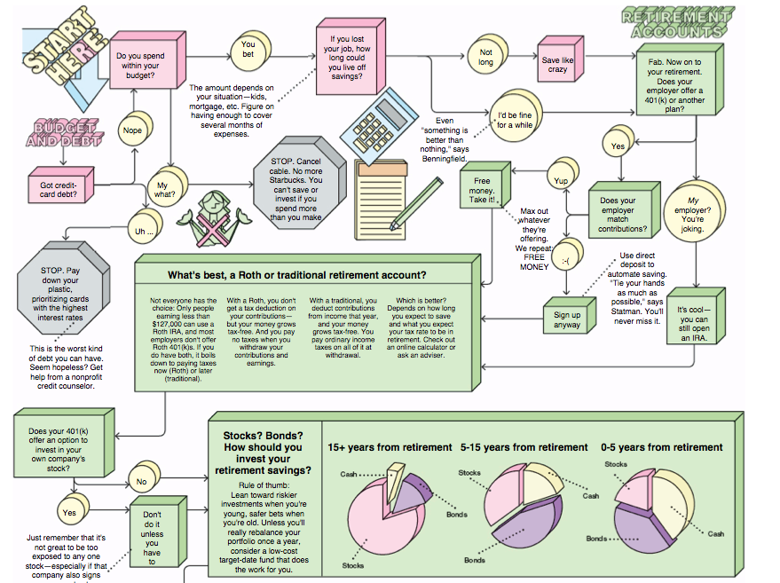 The Financial Planning Flowchart Financial Planning Flow Chart Financial
