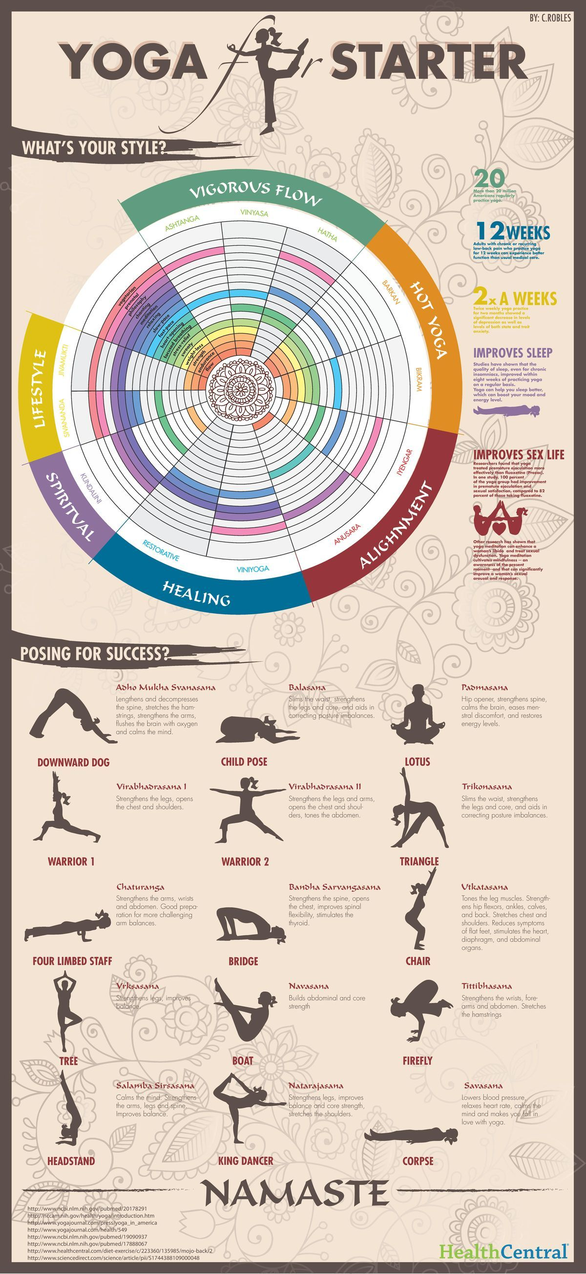 Yoga For Starters Infographic Is A Great Tool To Help Maintain Healthy Body And Mind During Menopause