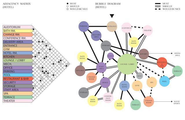 Stedroy Brand Arch3610 Fall2015 Matrix Bubble Diagram Hotel