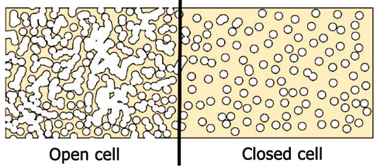 Advantages Of Closed Cell Over Open Cell Foams Closed Cell Foam Foam Cell