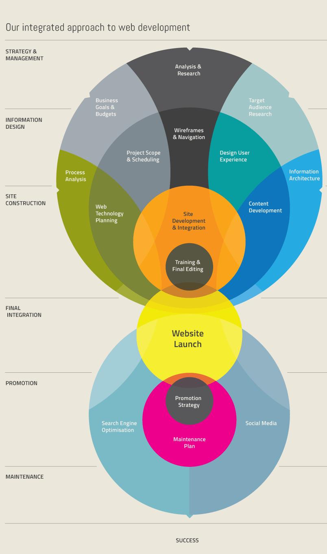 6 Steps To A Successful Web Design Process Infographic Web Design Infographic Process Infographic Web Design