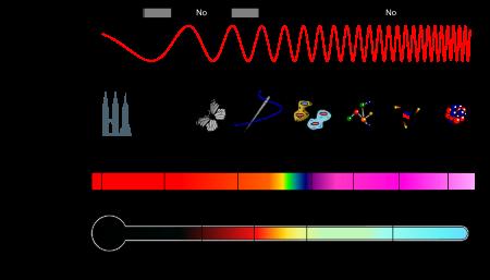 Espectro electromagntico wikipedia la enciclopedia libre espectro electromagntico wikipedia la enciclopedia libre urtaz Choice Image