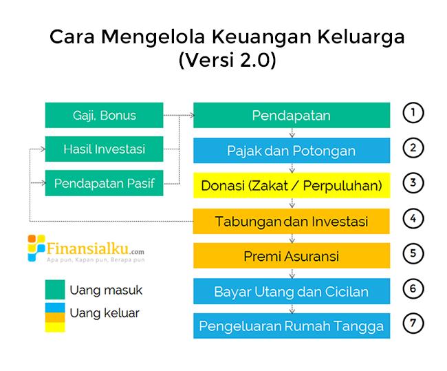 Pin Di Finance