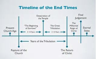 Image Result For John Hagee Revelation Timeline Chart