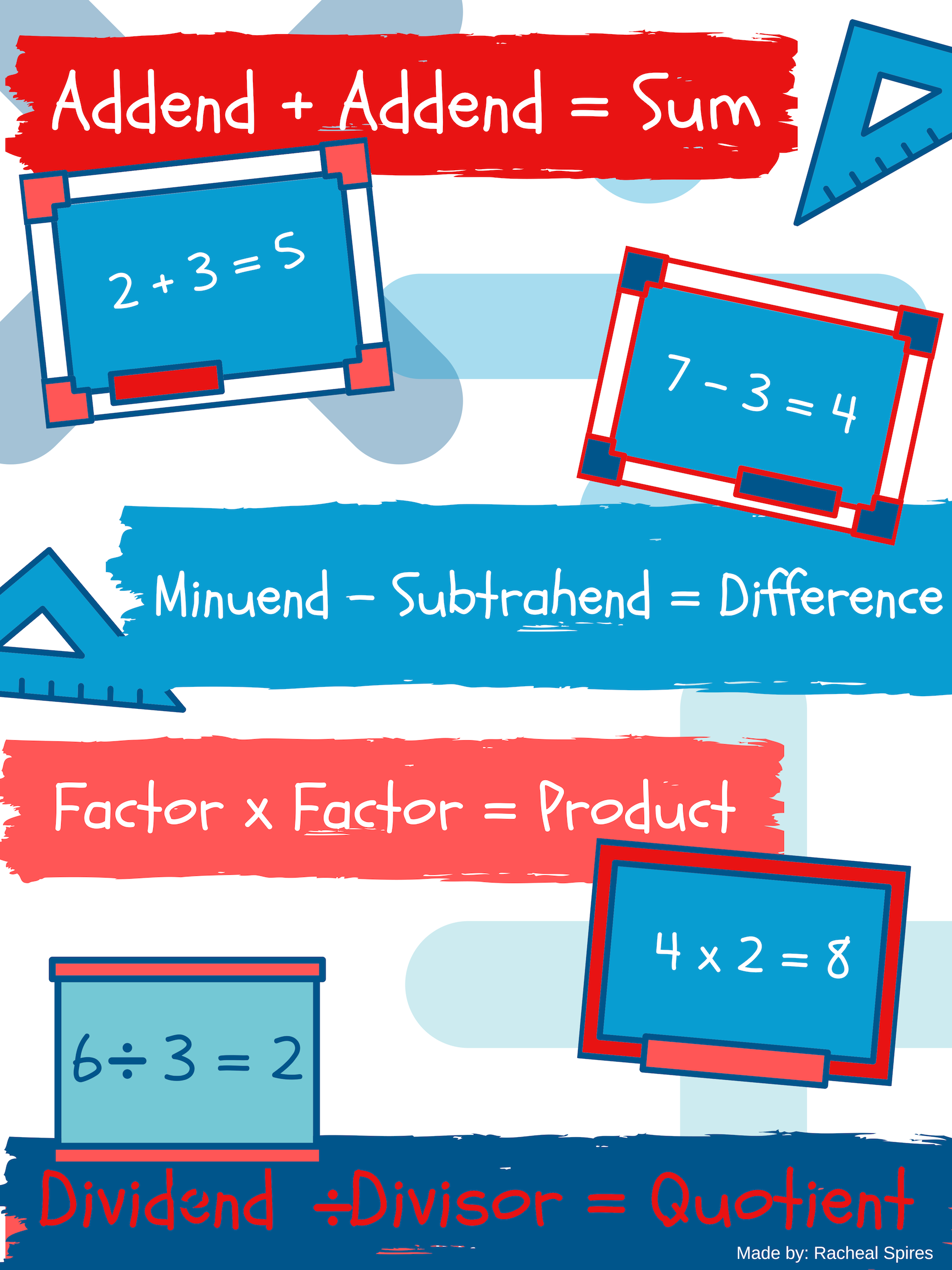 Addend Sum Minuend Subtrahend Difference Factor Product