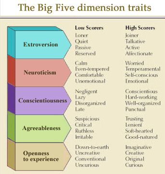 Costa & McCrae's BIG FIVE dimensions: Extraversion