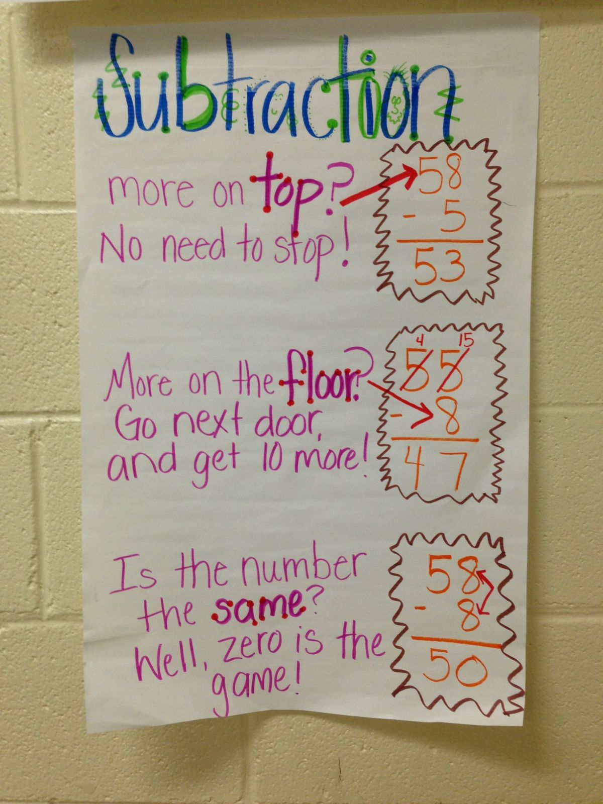 Regrouping subtraction anchor chart i catch my kids saying