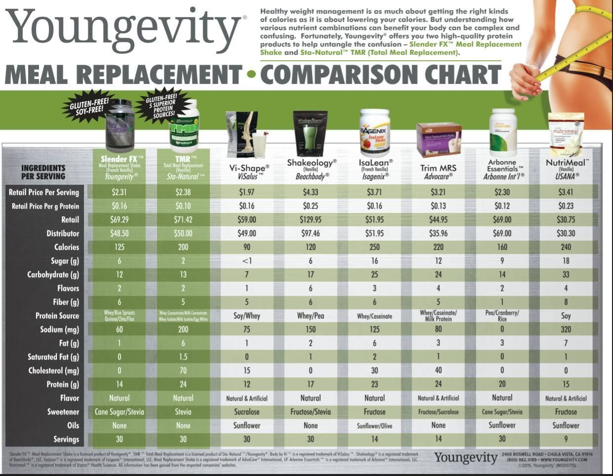 Shake Comparison Chart Healthy Weight Management Slender Fx Meal Replacement And Sta