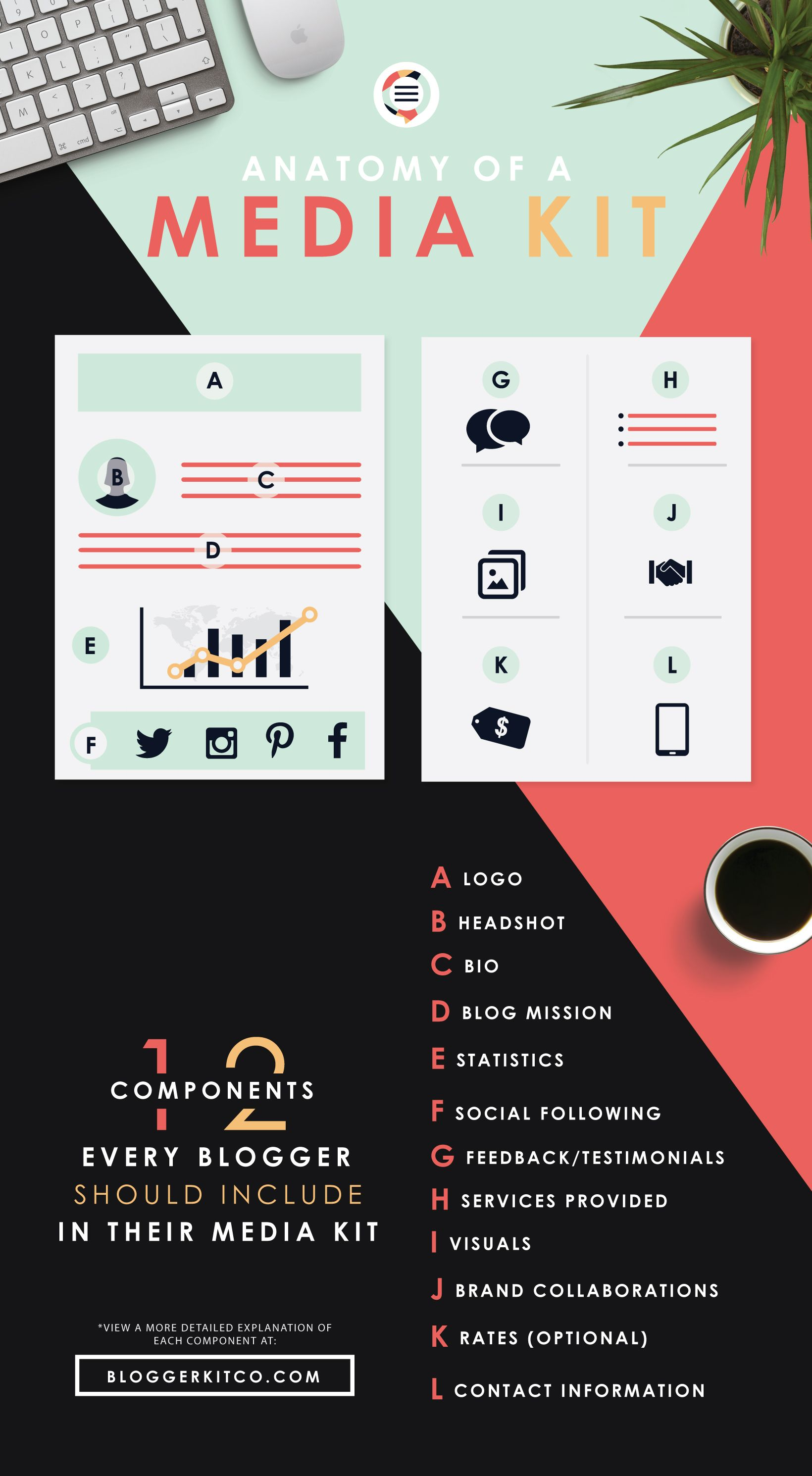 Anatomy of a Media Kit + What to Include | Blogger Kit Co. | Media ...