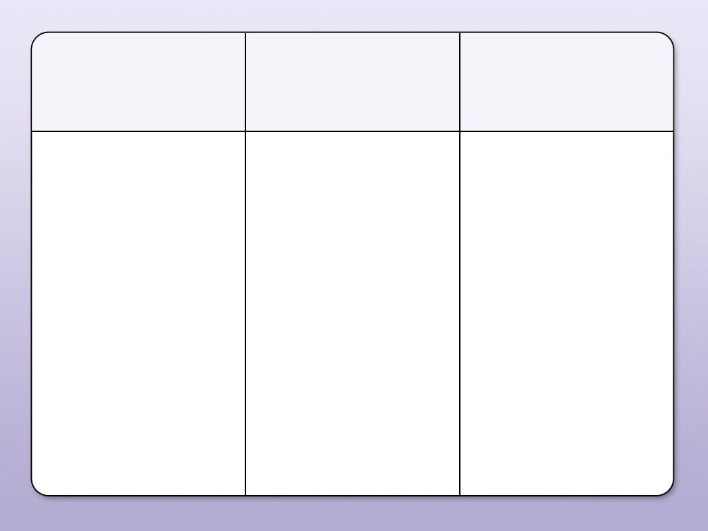 Three Column Chart Template
